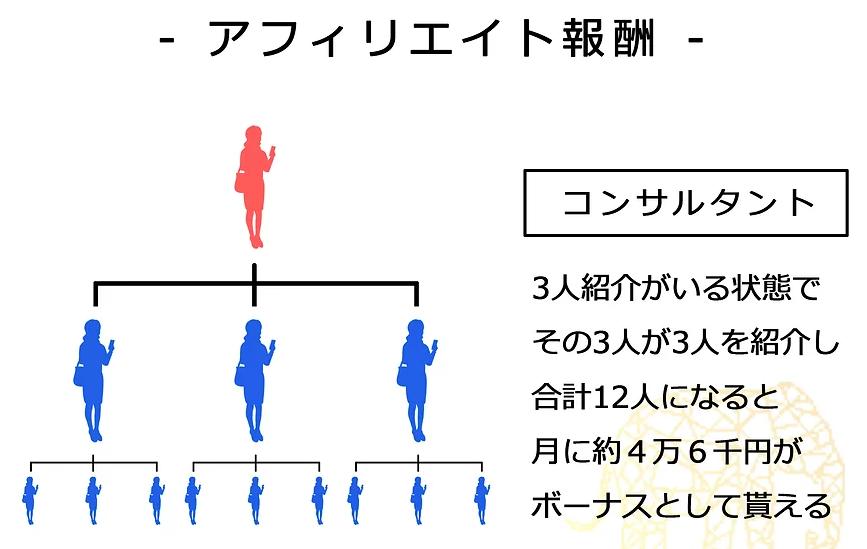 エラマント紹介報酬2