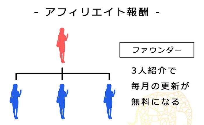 エラマント紹介報酬1